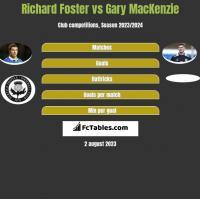 Richard Foster vs Gary MacKenzie h2h player stats