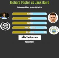 Richard Foster vs Jack Baird h2h player stats