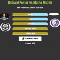 Richard Foster vs Mateo Muzek h2h player stats