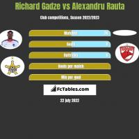 Richard Gadze vs Alexandru Rauta h2h player stats