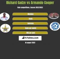 Richard Gadze vs Armando Cooper h2h player stats