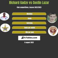 Richard Gadze vs Costin Lazar h2h player stats