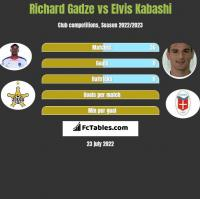 Richard Gadze vs Elvis Kabashi h2h player stats