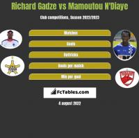 Richard Gadze vs Mamoutou N'Diaye h2h player stats