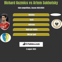 Richard Guzmics vs Artem Sukhotsky h2h player stats