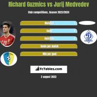 Richard Guzmics vs Jurij Medvedev h2h player stats