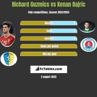 Richard Guzmics vs Kenan Bajric h2h player stats