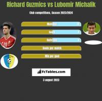 Richard Guzmics vs Lubomir Michalik h2h player stats