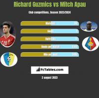 Richard Guzmics vs Mitch Apau h2h player stats