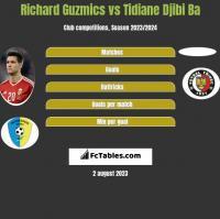 Richard Guzmics vs Tidiane Djibi Ba h2h player stats