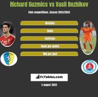 Richard Guzmics vs Vasil Bozhikov h2h player stats