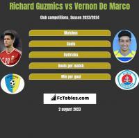 Richard Guzmics vs Vernon De Marco h2h player stats