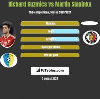 Richard Guzmics vs Martin Slaninka h2h player stats