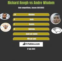 Richard Keogh vs Andre Wisdom h2h player stats