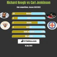 Richard Keogh vs Carl Jenkinson h2h player stats