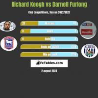 Richard Keogh vs Darnell Furlong h2h player stats