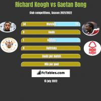 Richard Keogh vs Gaetan Bong h2h player stats