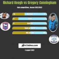 Richard Keogh vs Gregory Cunningham h2h player stats