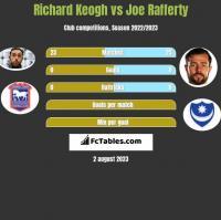 Richard Keogh vs Joe Rafferty h2h player stats