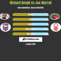 Richard Keogh vs Joe Worrall h2h player stats