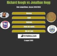 Richard Keogh vs Jonathan Hogg h2h player stats