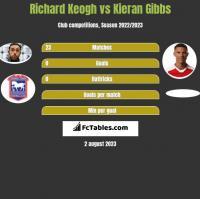 Richard Keogh vs Kieran Gibbs h2h player stats