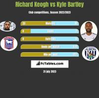 Richard Keogh vs Kyle Bartley h2h player stats