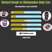 Richard Keogh vs Mahamadou-Naby Sarr h2h player stats