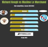 Richard Keogh vs Maxime Le Marchand h2h player stats