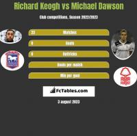 Richard Keogh vs Michael Dawson h2h player stats