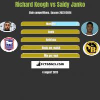 Richard Keogh vs Saidy Janko h2h player stats
