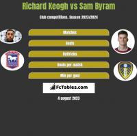 Richard Keogh vs Sam Byram h2h player stats