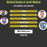Richard Keogh vs Scott Malone h2h player stats