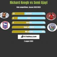 Richard Keogh vs Semi Ajayi h2h player stats