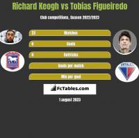 Richard Keogh vs Tobias Figueiredo h2h player stats