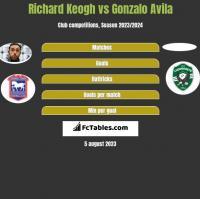 Richard Keogh vs Gonzalo Avila h2h player stats