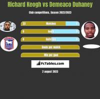 Richard Keogh vs Demeaco Duhaney h2h player stats