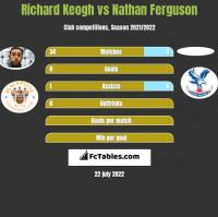 Richard Keogh vs Nathan Ferguson h2h player stats