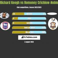 Richard Keogh vs Romoney Crichlow-Noble h2h player stats