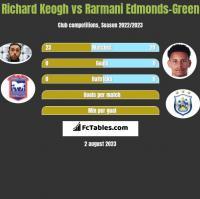 Richard Keogh vs Rarmani Edmonds-Green h2h player stats