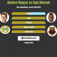 Richard Magyar vs Sam Mensah h2h player stats