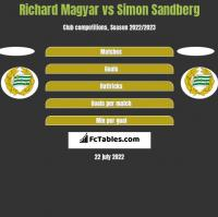 Richard Magyar vs Simon Sandberg h2h player stats