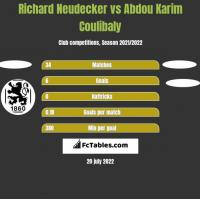 Richard Neudecker vs Abdou Karim Coulibaly h2h player stats