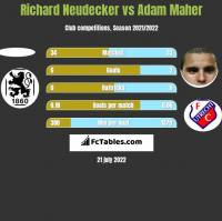 Richard Neudecker vs Adam Maher h2h player stats