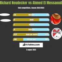 Richard Neudecker vs Ahmed El Messaoudi h2h player stats