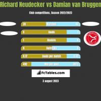 Richard Neudecker vs Damian van Bruggen h2h player stats