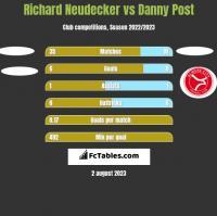 Richard Neudecker vs Danny Post h2h player stats