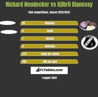 Richard Neudecker vs Djibril Dianessy h2h player stats
