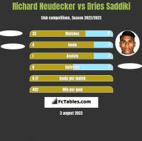 Richard Neudecker vs Dries Saddiki h2h player stats