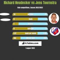 Richard Neudecker vs Jens Toornstra h2h player stats